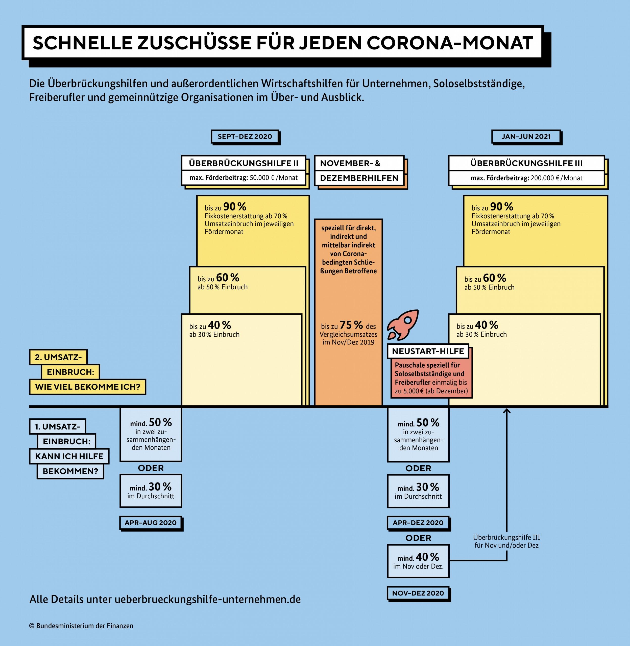 Grafik Schaubild Corona Förderungen Überblick
