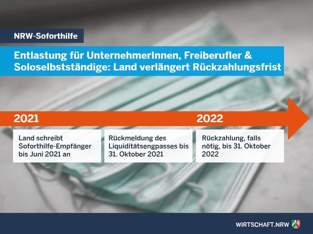 Grafik NRW-Soforthilfe Rückzahlung Fristen